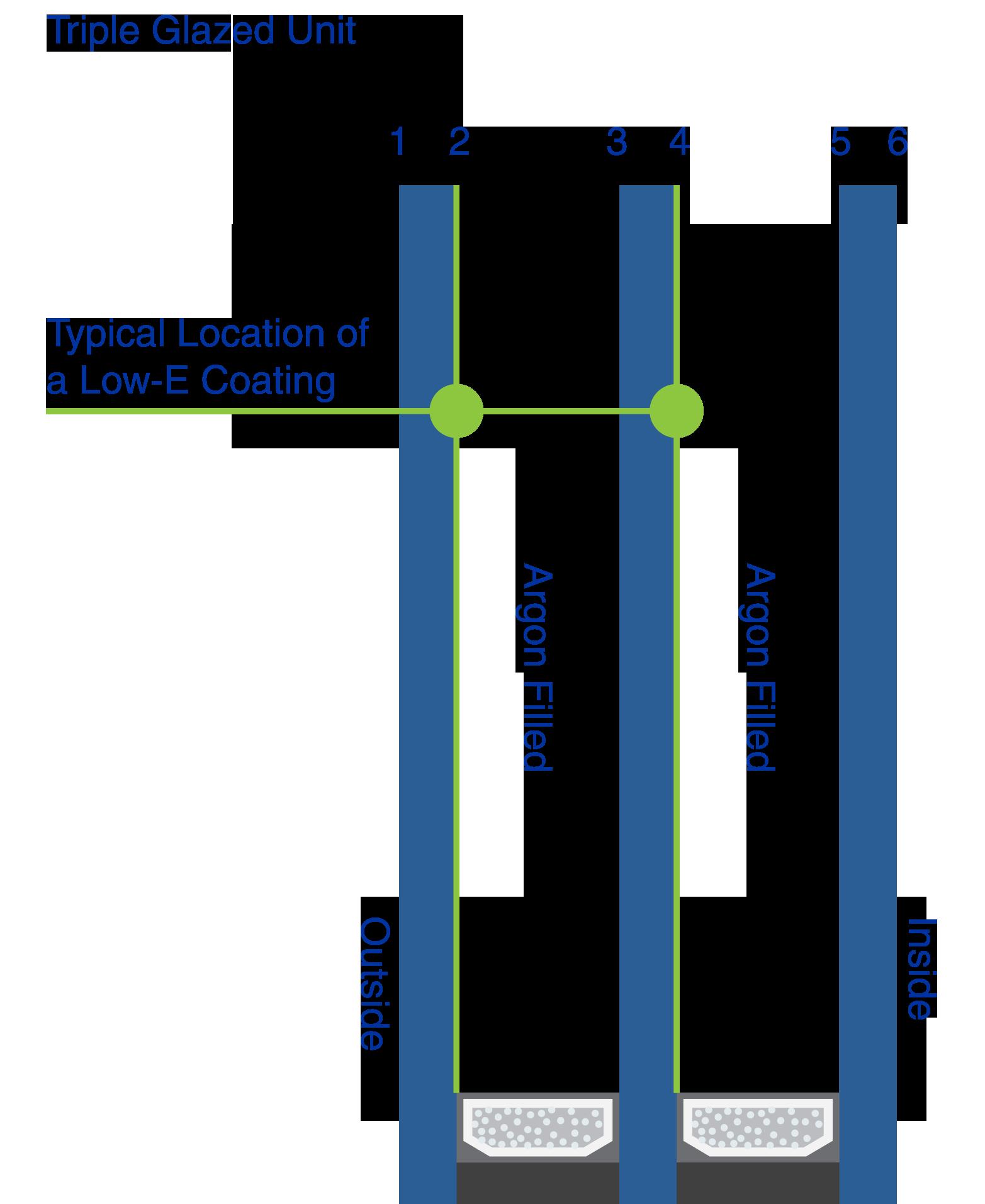 izolačné trojsklo s argónovou výplňou